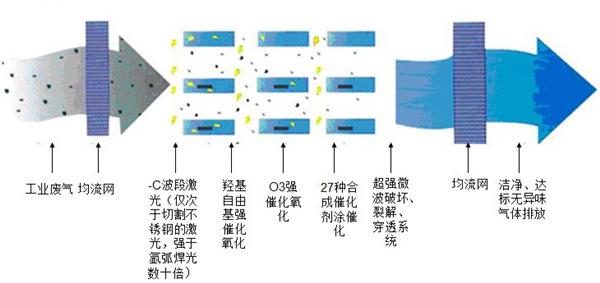 光氧化废气净化设备工作流程