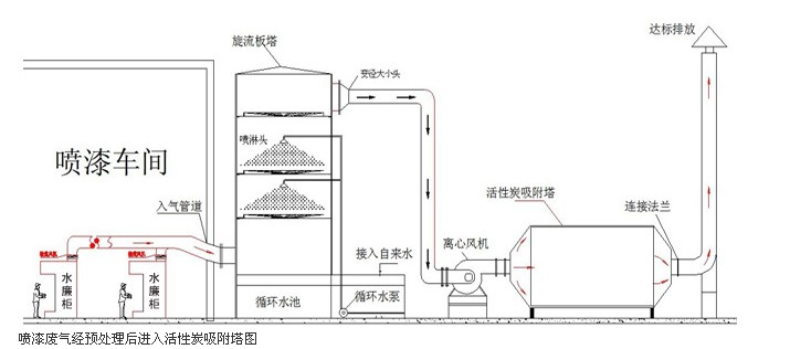 浅谈有机废气处理方法之活性炭吸附法
