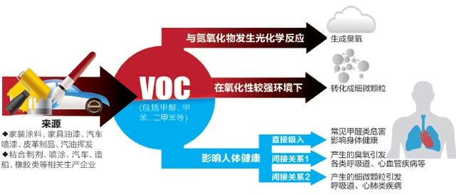 voc有机废气来源及危害您了解过吗?
