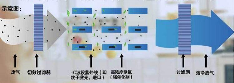 五种vocs工业废气治理工艺中的光催化氧化