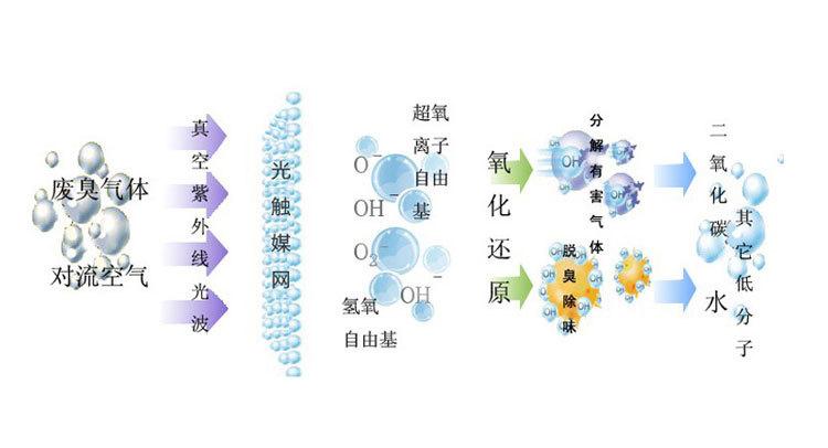 光氧设备工作原理图