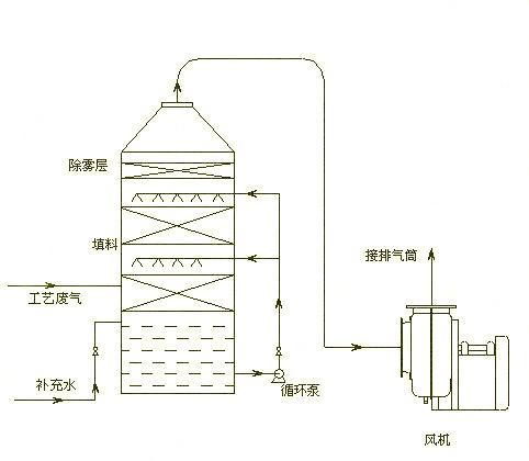 酸雾净化塔工艺流程图