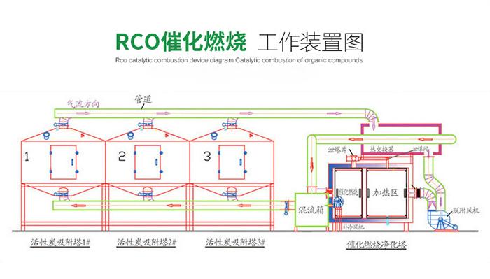 催化燃烧废气处理设备工作原理图