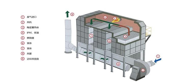 催化燃烧设备工作原理图