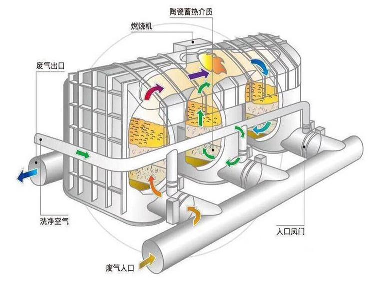 催化燃烧设备能处理塑料业废气吗